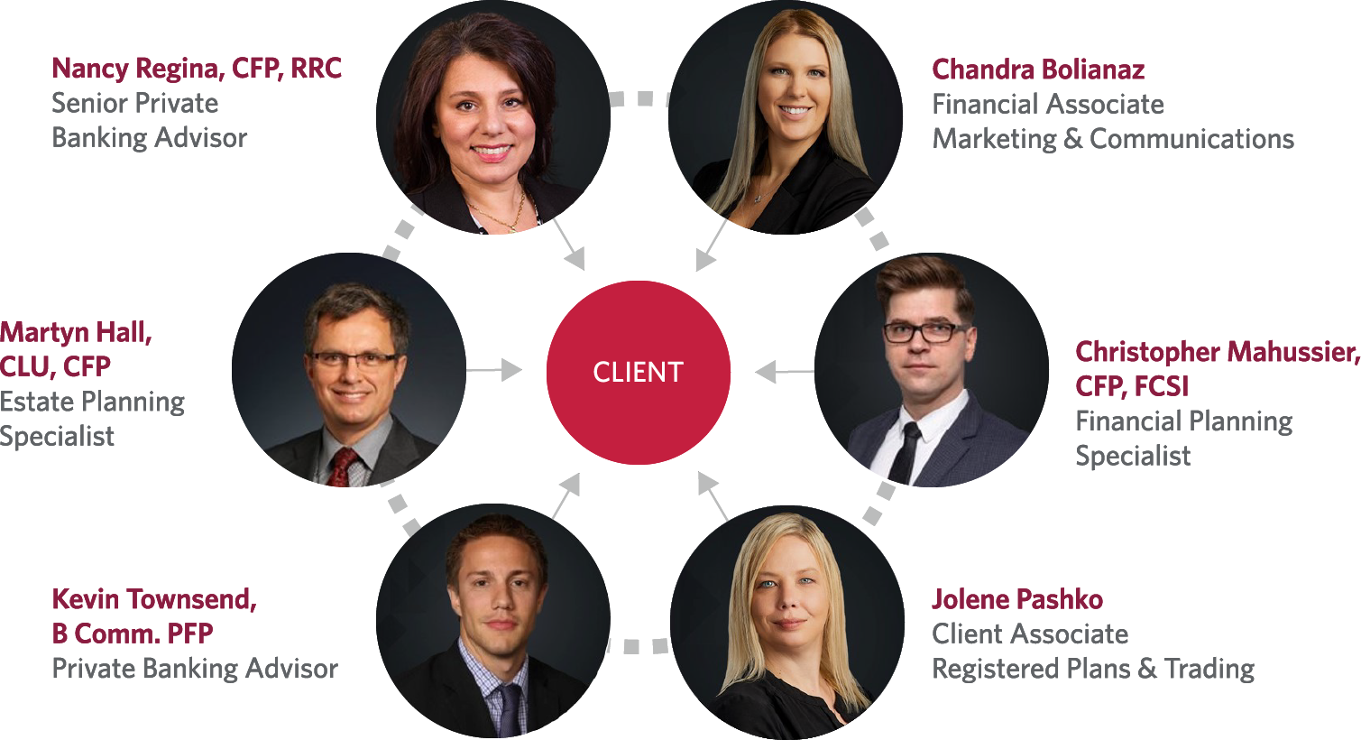 Graph of The Madams Advisory Group specialists featuring titles, designations, and specialties all surrounding the client.